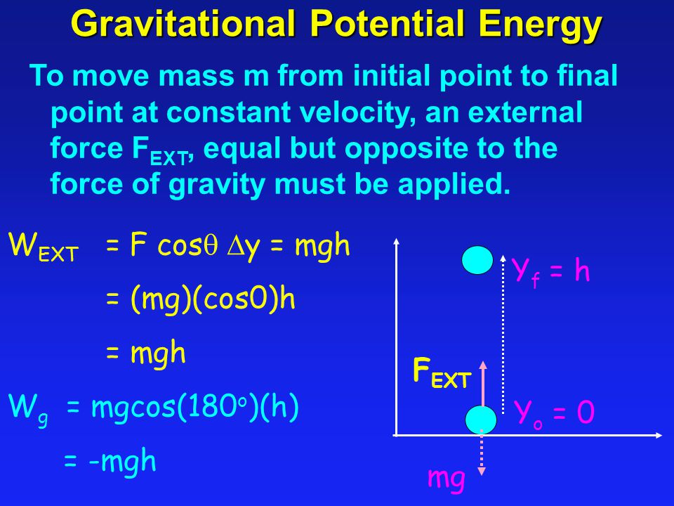 Gravitational Potential Energy To move mass m from initial point to final point at constant velocity, an external force F EXT, equal but opposite to the force of gravity must be applied.