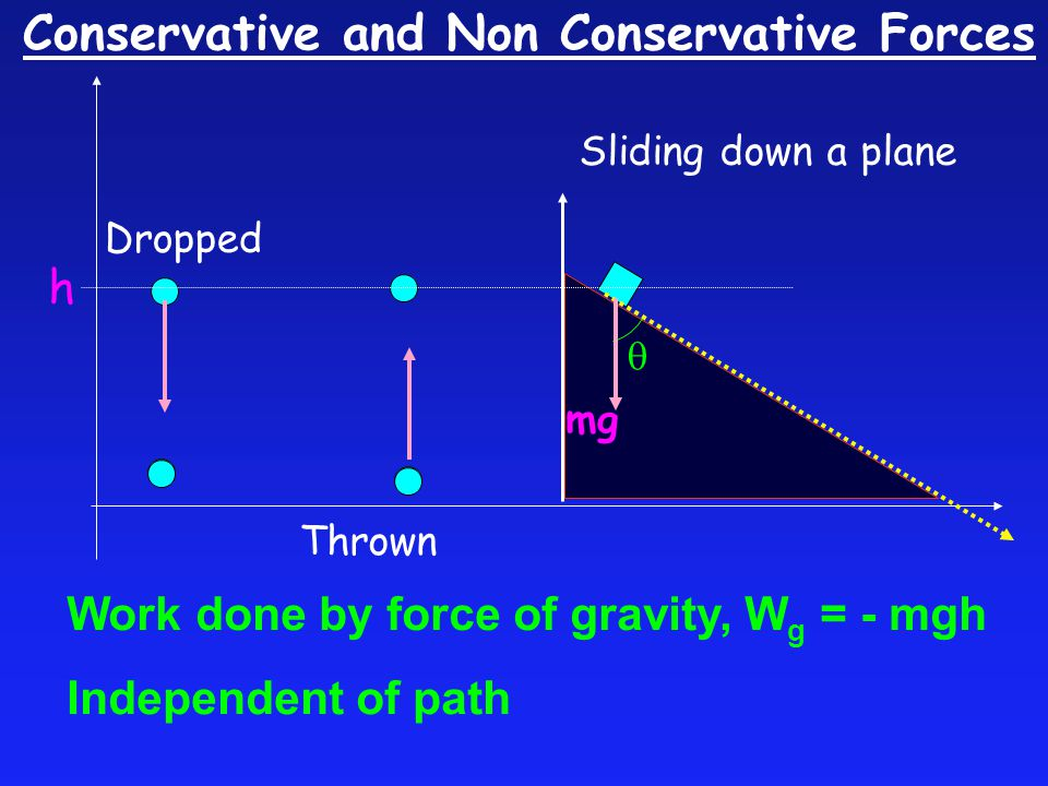Conservative and Non Conservative Forces Thrown h  mg Dropped Sliding down a plane Work done by force of gravity, W g = - mgh Independent of path