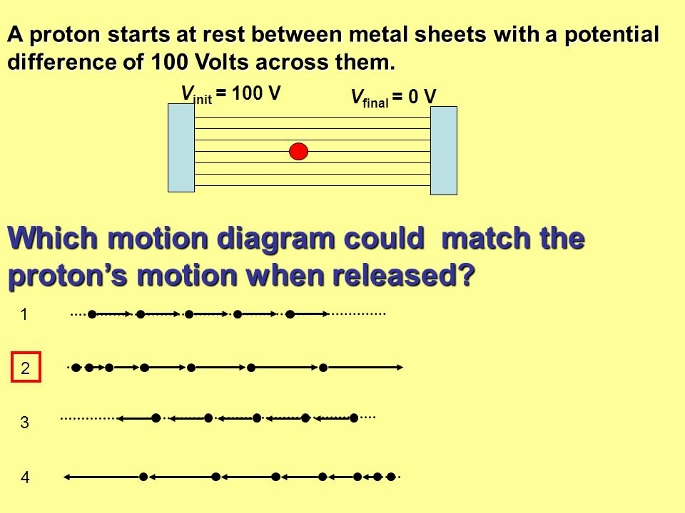 A proton starts at rest between metal sheets with a potential difference of 100 Volts across them. Which motion diagram could match the proton's motio