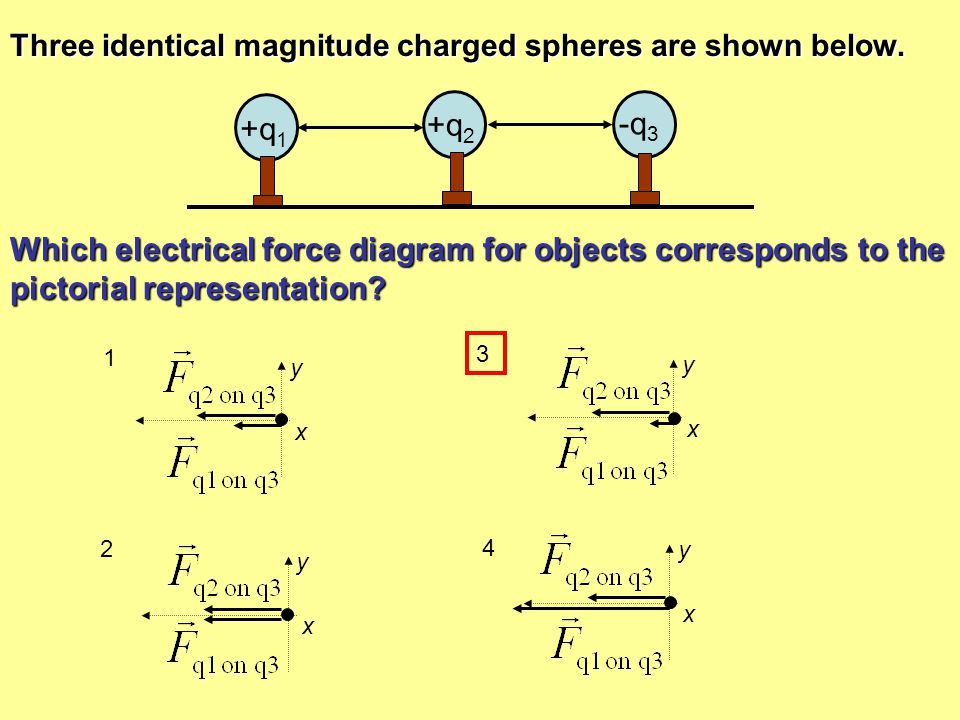 Three identical magnitude charged spheres are shown below.