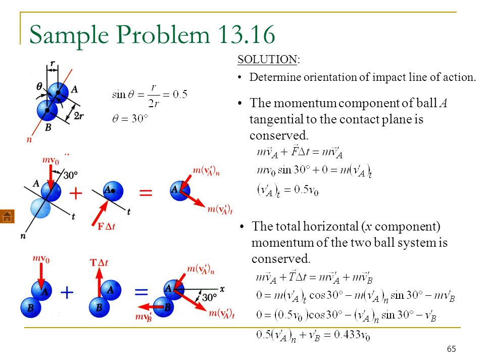 65 Sample Problem 13.16 SOLUTION: Determine orientation of impact line of action.
