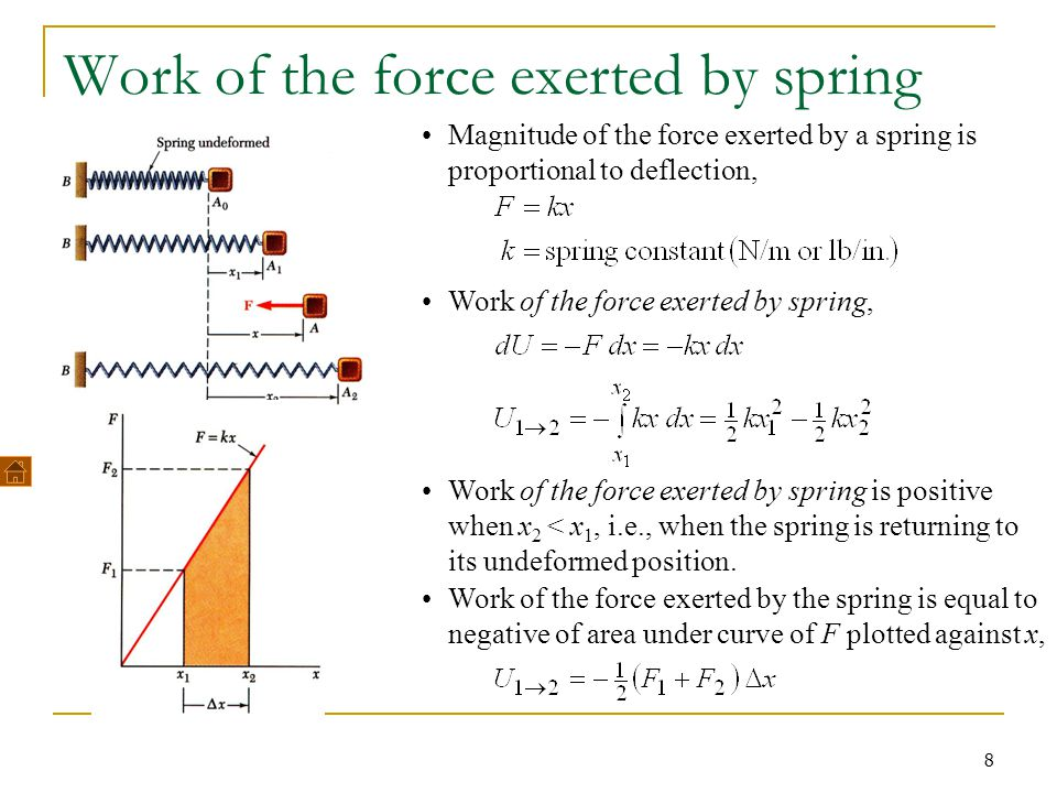 8 Work of the force exerted by spring Magnitude of the force exerted by a spring is proportional to deflection, Work of the force exerted by spring, W