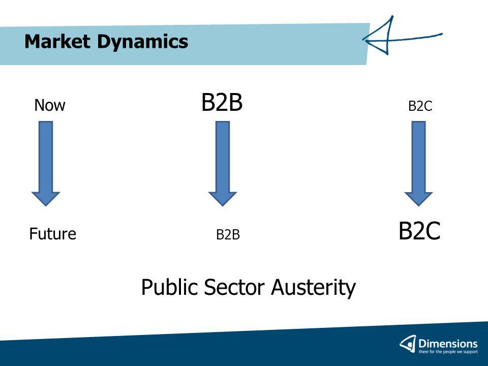 Market Dynamics Now B2B B2C Future B2B B2C Public Sector Austerity