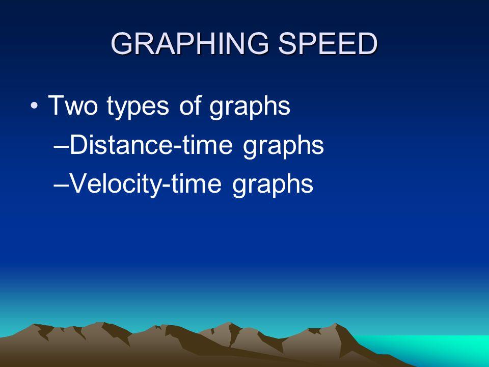 ACCELERATION EQUATION Acceleration = final velocity – initial velocity final time – intial time a = v f - v i t f - t i