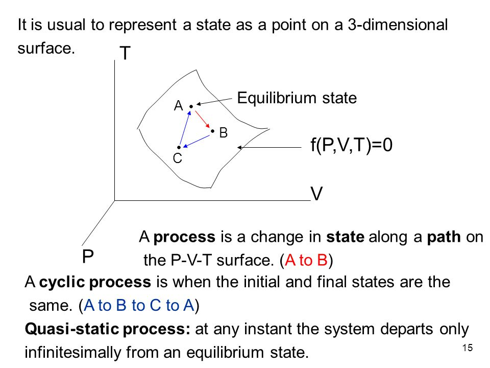 15 It is usual to represent a state as a point on a 3-dimensional surface.