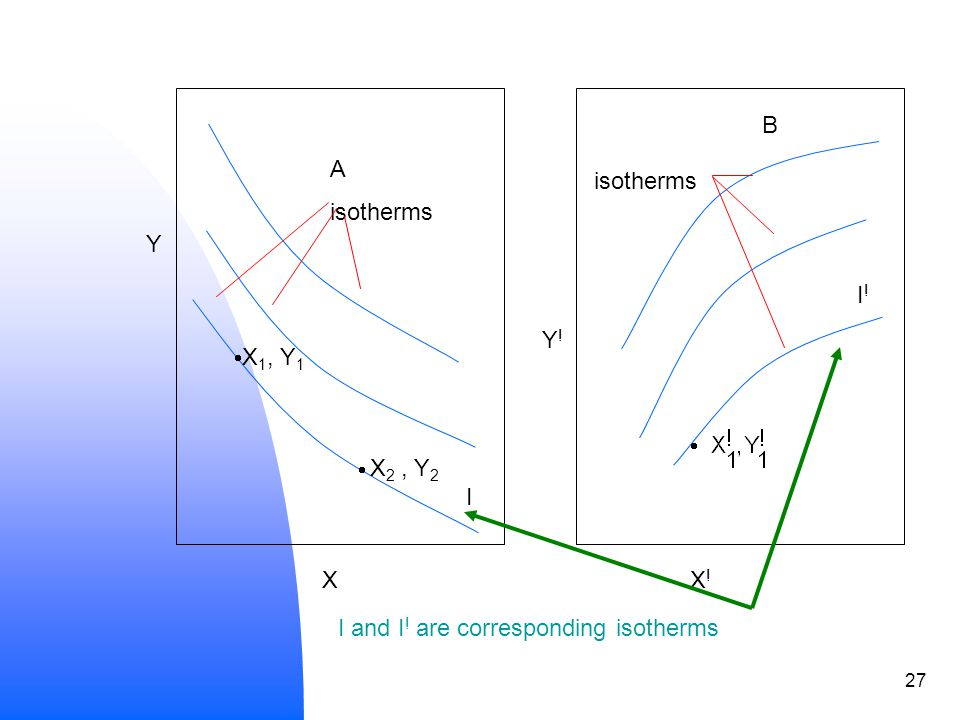 27 Y XX!X. I and I . are corresponding isotherms A isotherms X 1, Y 1 X 2, Y 2 I isotherms B Y .