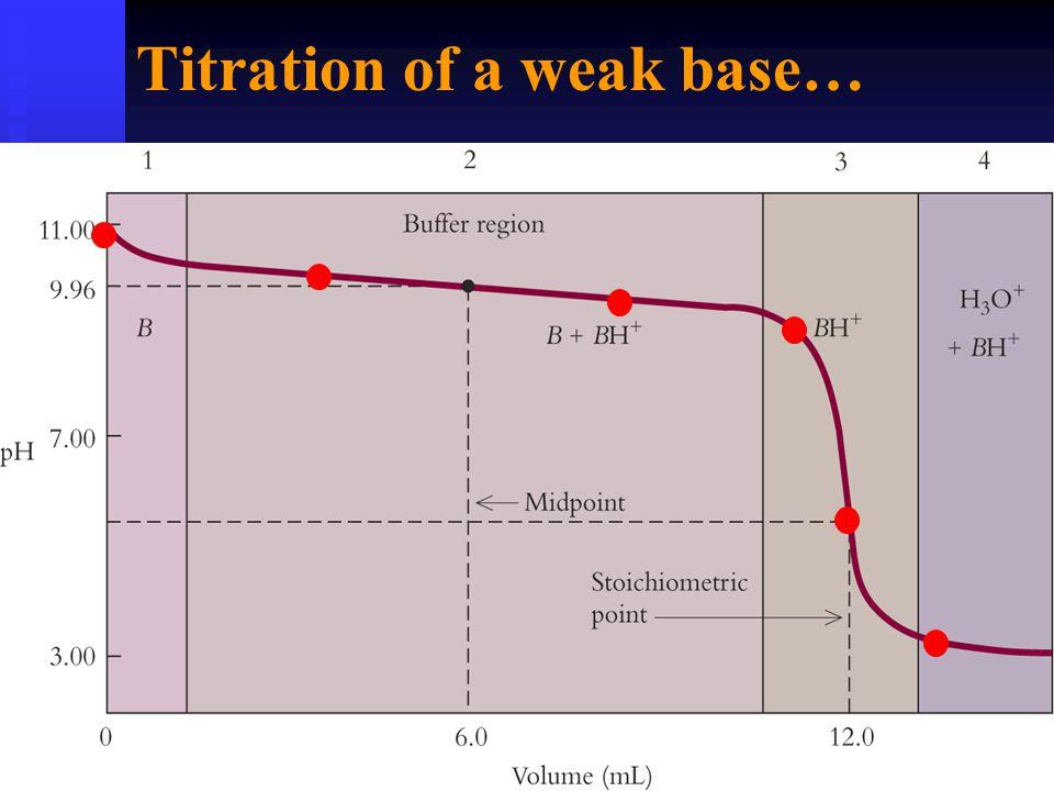 Titration of a weak base…