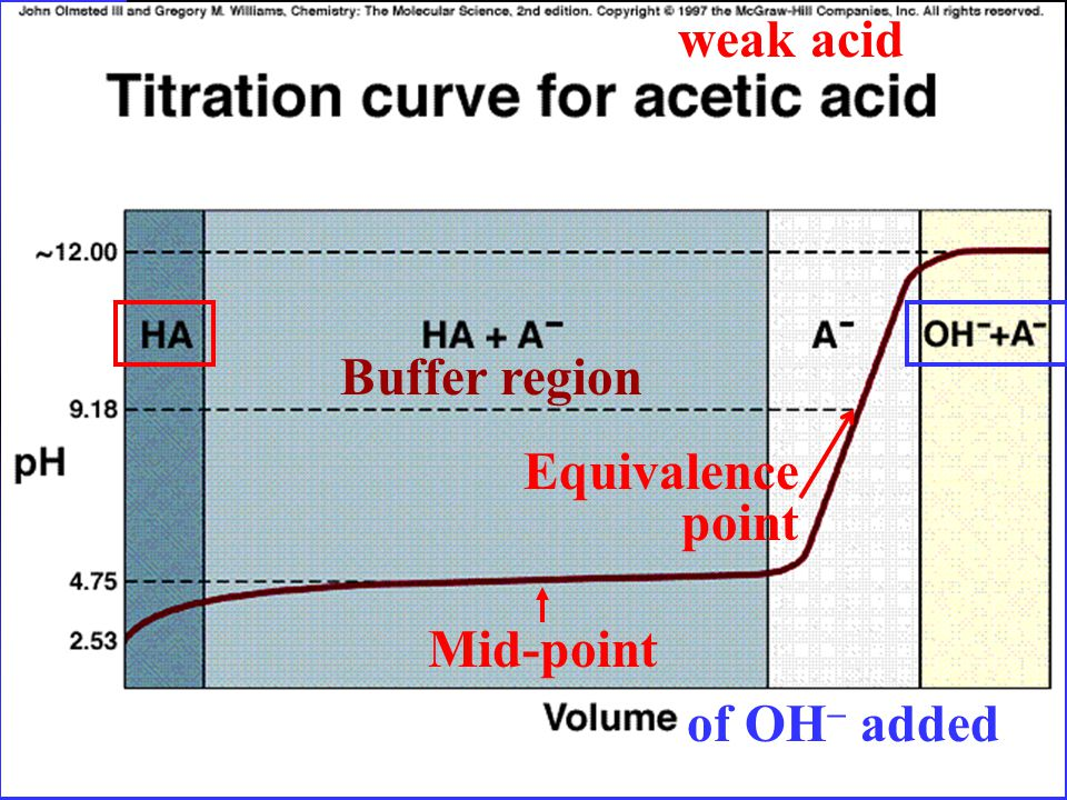 weak acid of OH  added Buffer region Equivalence point Mid-point