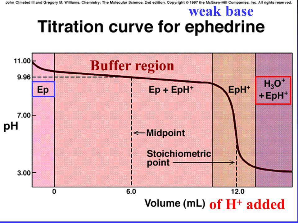 of H  added Buffer region weak base