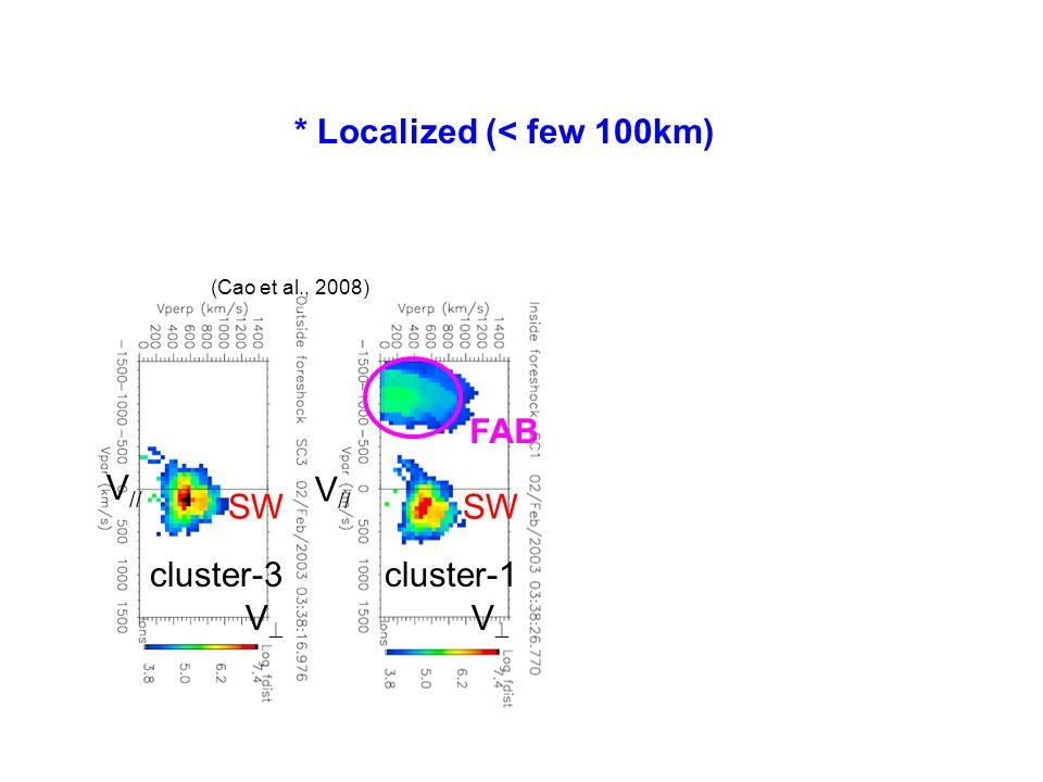 (Cao et al., 2008) V // VV VV cluster-3cluster-1 SW FAB * Localized (< few 100km)