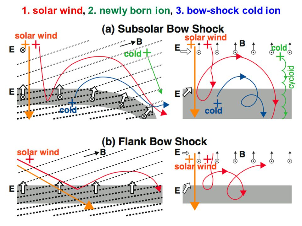 1. solar wind, 2. newly born ion, 3. bow-shock cold ion
