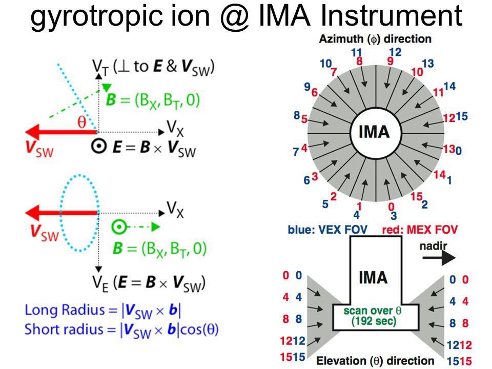 gyrotropic ion @ IMA Instrument