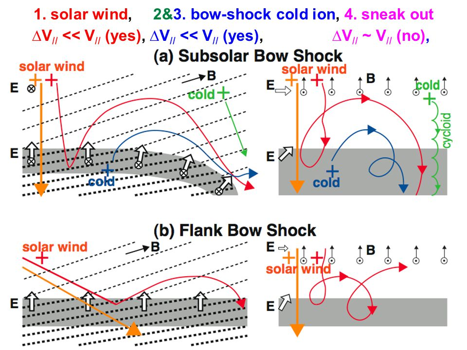 1. solar wind, 2&3. bow-shock cold ion, 4.