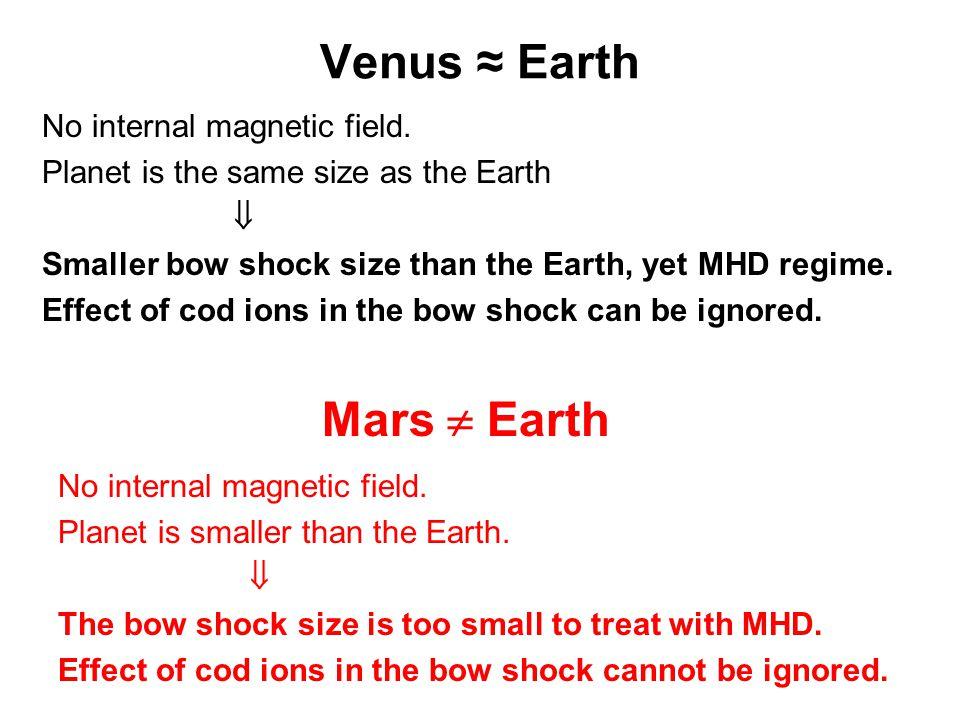 Venus ≈ Earth No internal magnetic field.