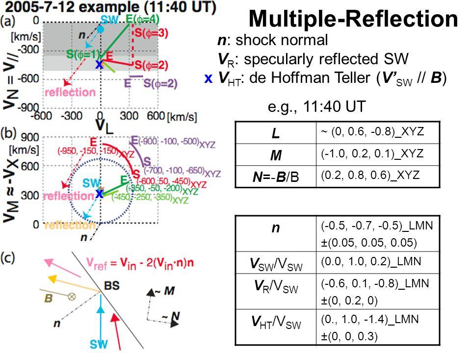 Multiple-Reflection n (-0.5, -0.7, -0.5)_LMN ±(0.05, 0.05, 0.05) V SW /V SW (0.0, 1.0, 0.2)_LMN V R /V SW (-0.6, 0.1, -0.8)_LMN ±(0, 0.2, 0) V HT /V SW (0., 1.0, -1.4)_LMN ±(0, 0, 0.3) n: shock normal V R : specularly reflected SW x V HT : de Hoffman Teller (V' SW // B) L ~ (0, 0.6, -0.8)_XYZ M (-1.0, 0.2, 0.1)_XYZ N=-B/B (0.2, 0.8, 0.6)_XYZ e.g., 11:40 UT x x
