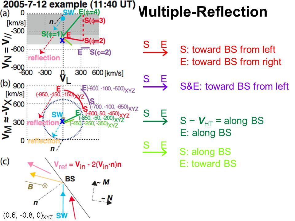 Multiple-Reflection S E S: toward BS from left S&E: toward BS from left S ~ V HT = along BS E: along BS S: along BS E: toward BS E: toward BS from right x x (0.6, -0.8, 0) XYZ