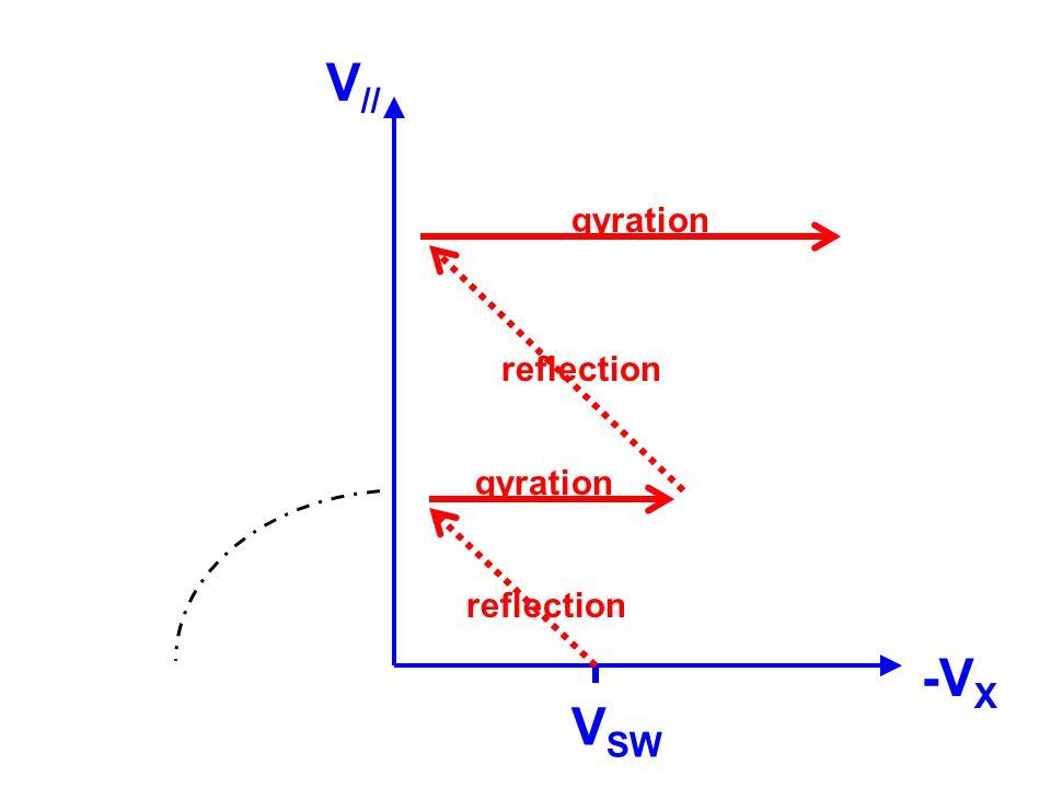 V // -V X V SW reflection gyration