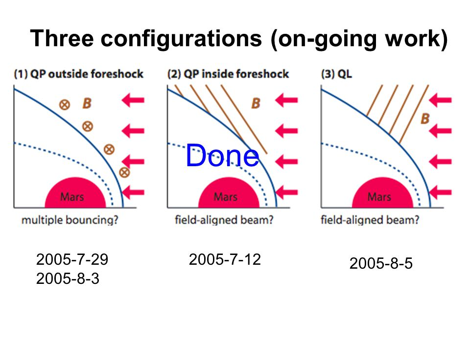 Three configurations (on-going work) 2005-7-29 2005-8-3 2005-7-12 2005-8-5 Done