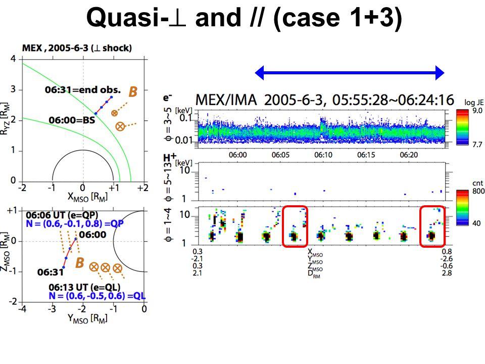 Quasi-  and // (case 1+3)