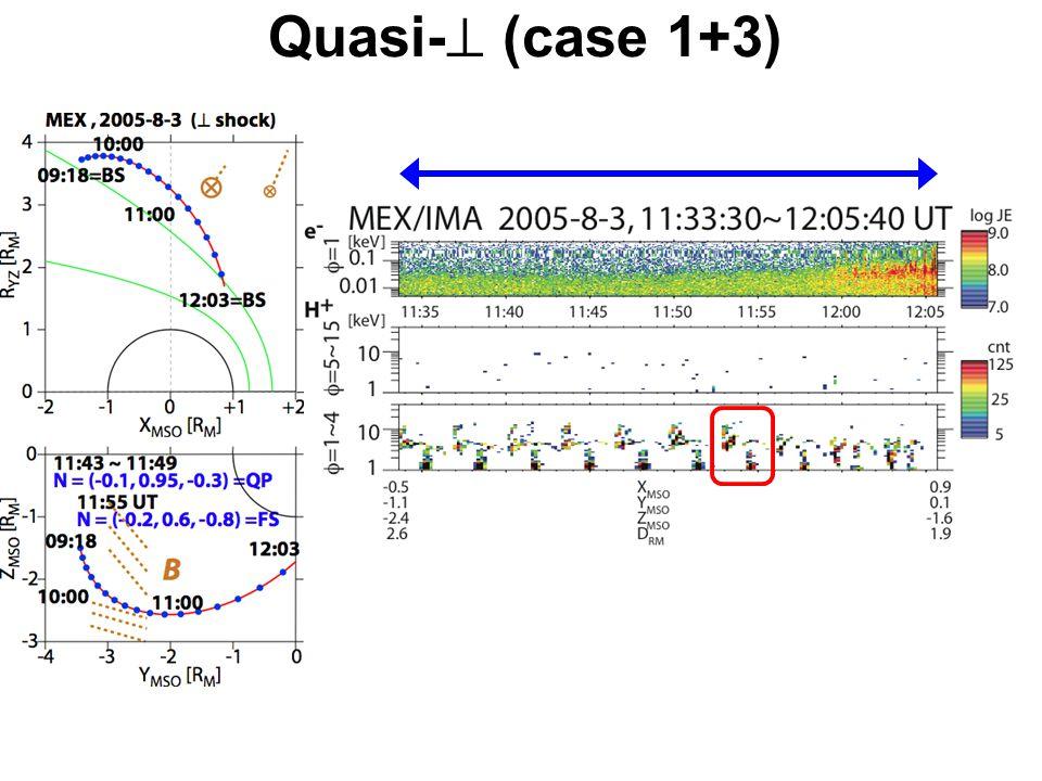 Quasi-  (case 1+3)