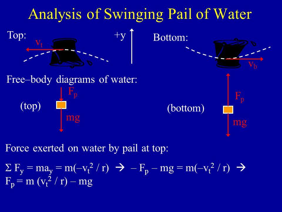 Problem #5.16  Free–body diagram: W N WxWx WyWy  x y Apply Newton's 2 nd Law in x – direction:   F x = ma x  W x = ma x  Wsin  = ma x  mg sin  = ma x  sin  = a x / g From 1 – D motion with constant acceleration:  v 2 = v 0 2 + 2a(x – x 0 )  a = (v 2 – v 0 2 ) / 2(x – x 0 )