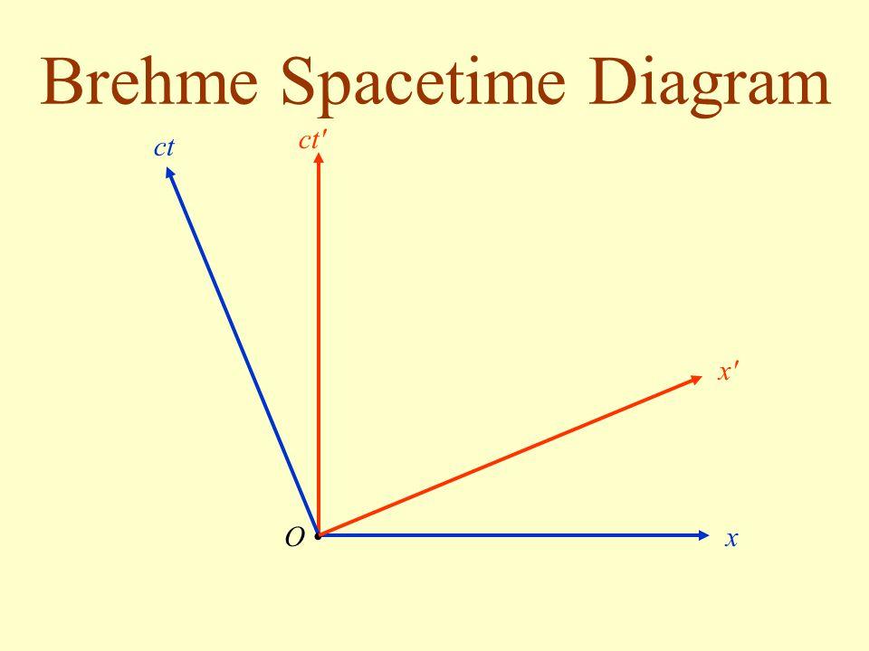Brehme Spacetime Diagram O ct x x'x' ct'