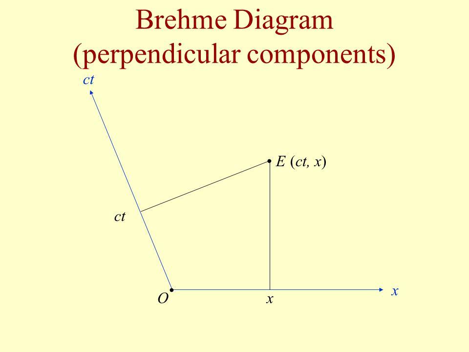 Brehme Diagram (perpendicular components) E x x ct O (ct, x)