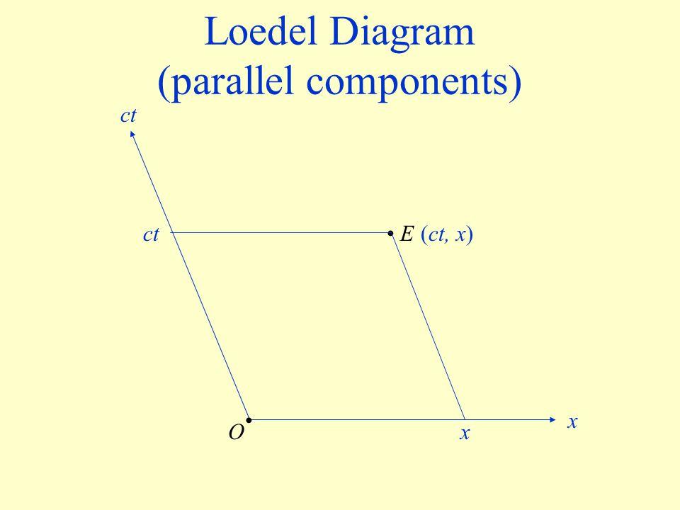 Loedel Diagram (parallel components) E x x ct O (ct, x)