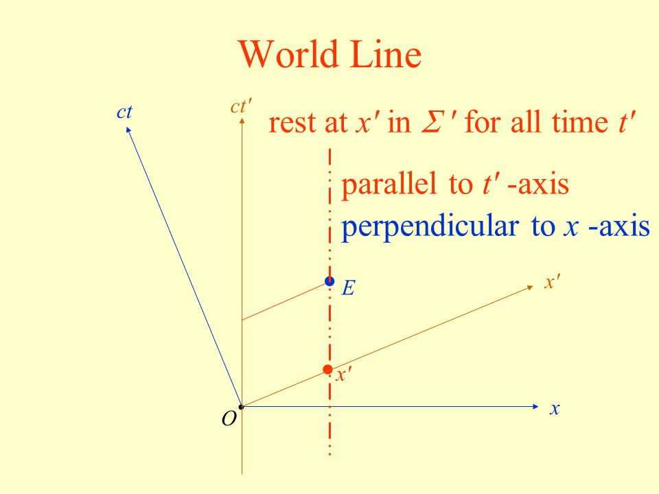 World Line E O x ct x'x' rest at x' in  ' for all time t' x'x' ct' parallel to t' -axis perpendicular to x -axis
