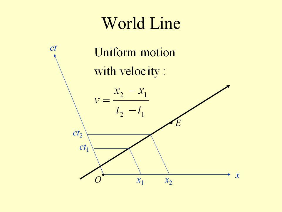 World Line E O x ct x1x1 x2x2 ct 2 ct 1