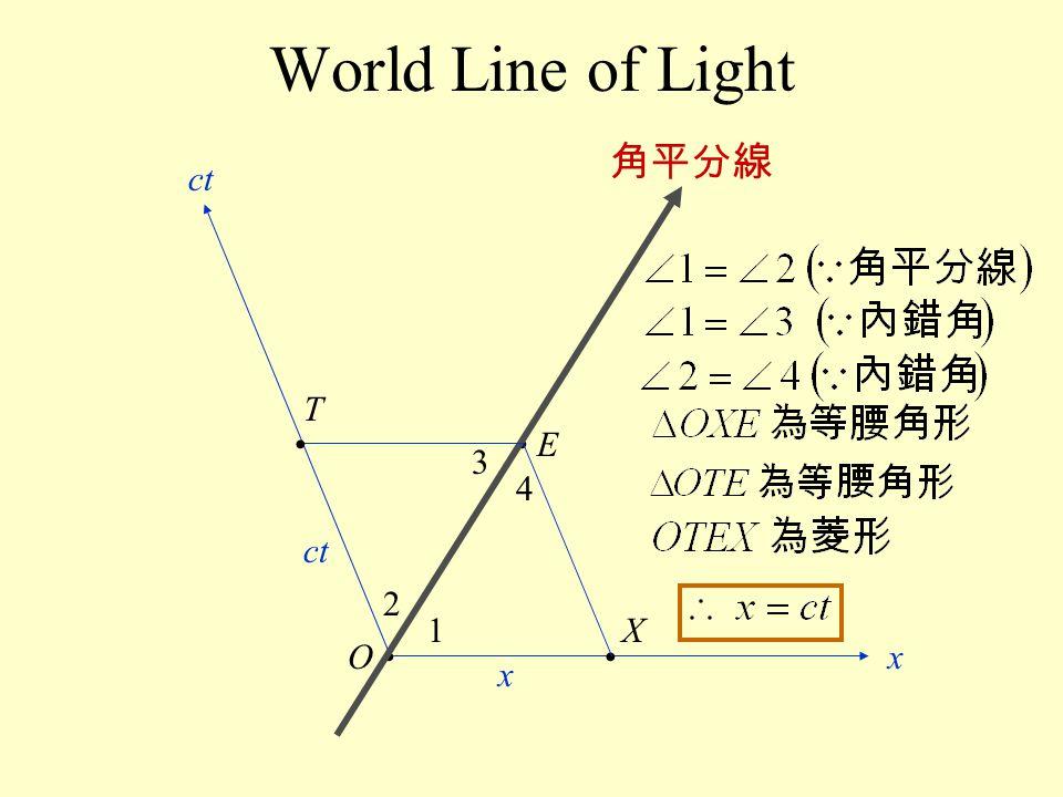 World Line of Light E Ox ct ct x X T 1 2 3 4 角平分線