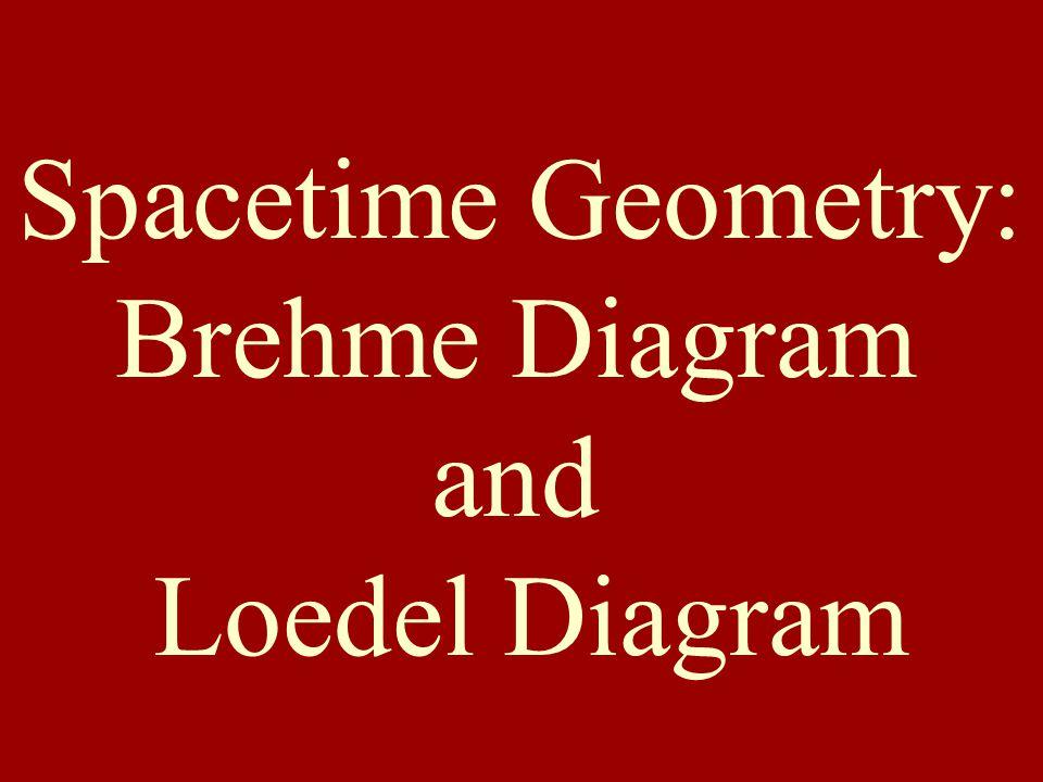 Spacetime Geometry: Brehme Diagram and Loedel Diagram