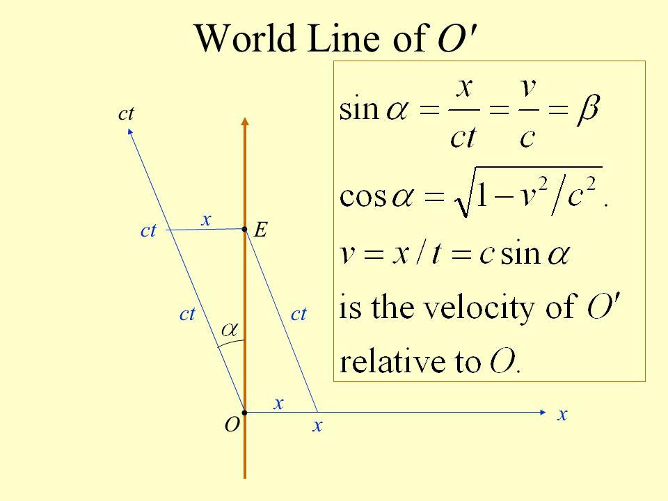 World Line of O' E O ct x x x x