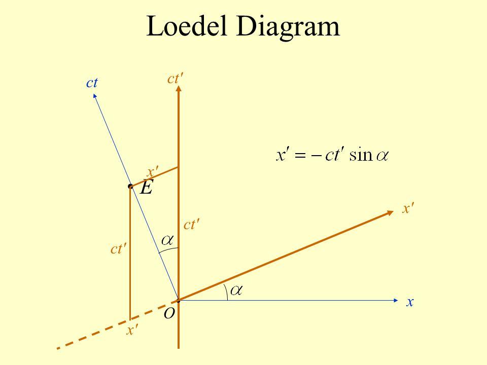 Loedel Diagram E O ct x x'x' ct' x'x' x'x'