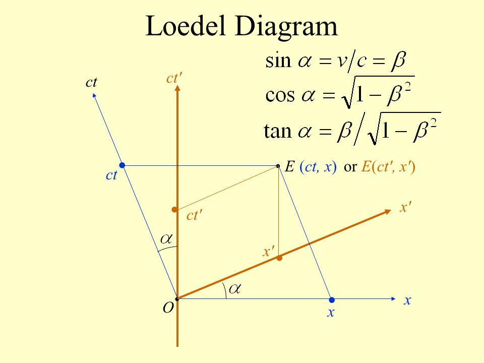 Loedel Diagram O ct x x'x' ct' E(ct, x) ct' x'x' ct x or E(ct', x')