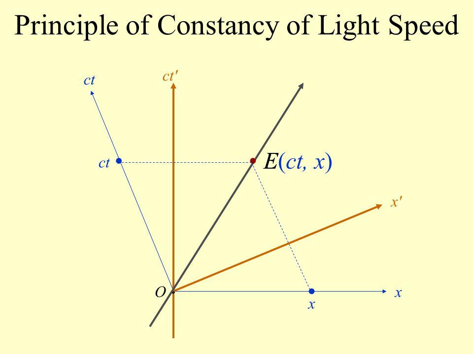 Principle of Constancy of Light Speed O ct x x'x' ct' E(ct, x) x ct E