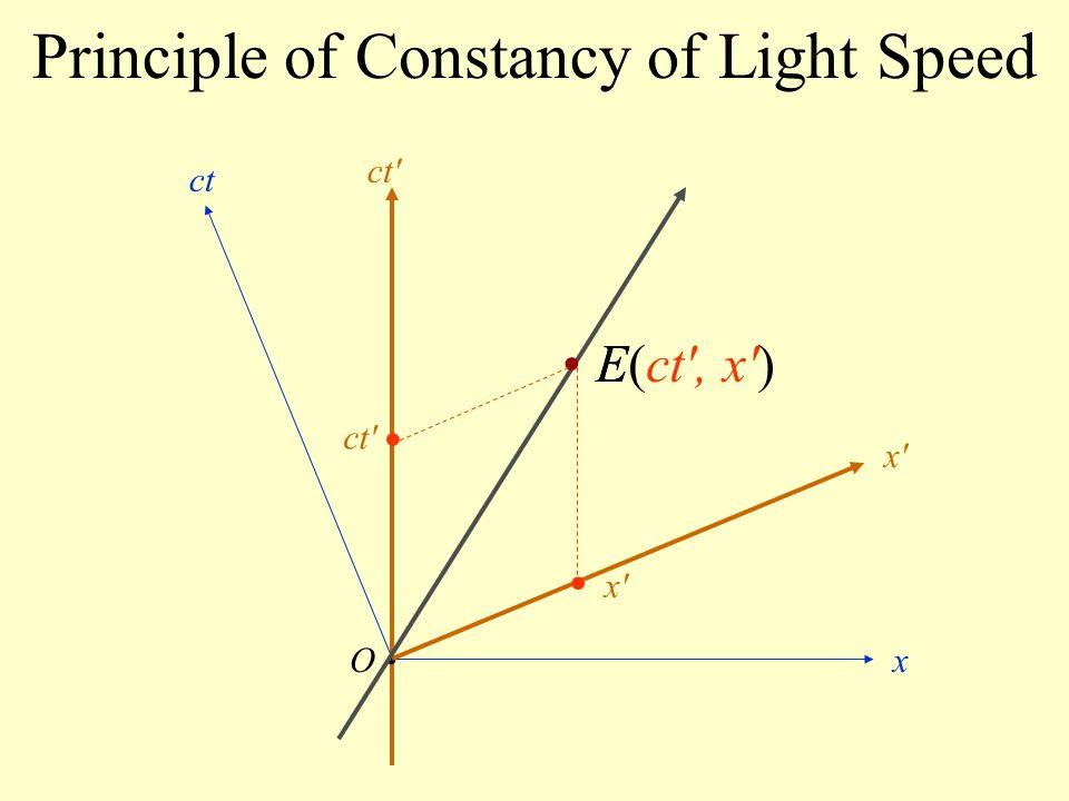Principle of Constancy of Light Speed O ct x x'x' ct' E(ct', x')E x'x' ct'