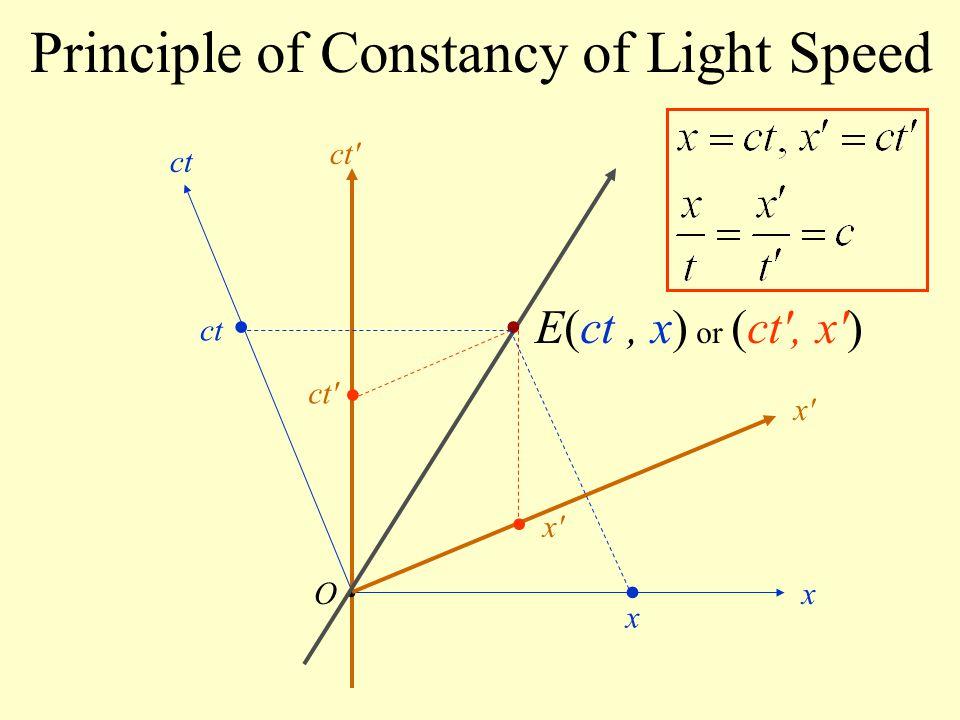 Principle of Constancy of Light Speed O ct x x'x' ct' E(ct, x) or (ct', x') x'x' ct' x ct