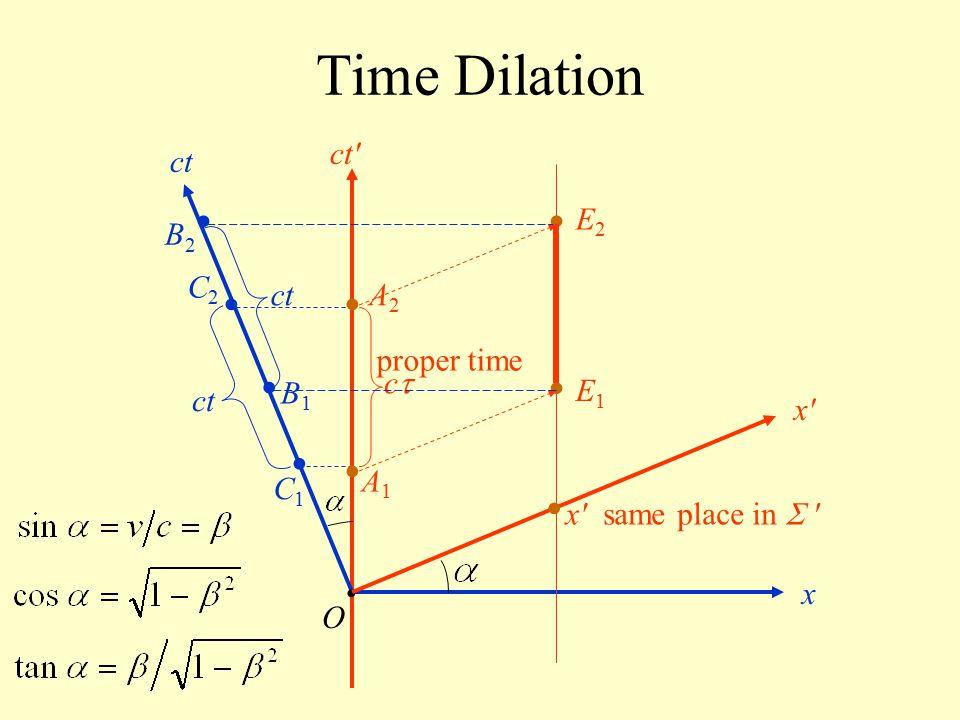 Time Dilation O ct x x'x' ct' cc x'x' E1E1 E2E2 ct A1A1 A2A2 B1B1 B2B2 C1C1 C2C2 same place in  ' proper time