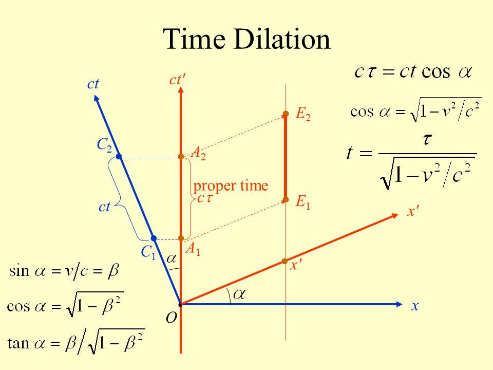 Time Dilation O ct x x'x' ct' cc x'x' E1E1 E2E2 ct A1A1 A2A2 C1C1 C2C2 proper time