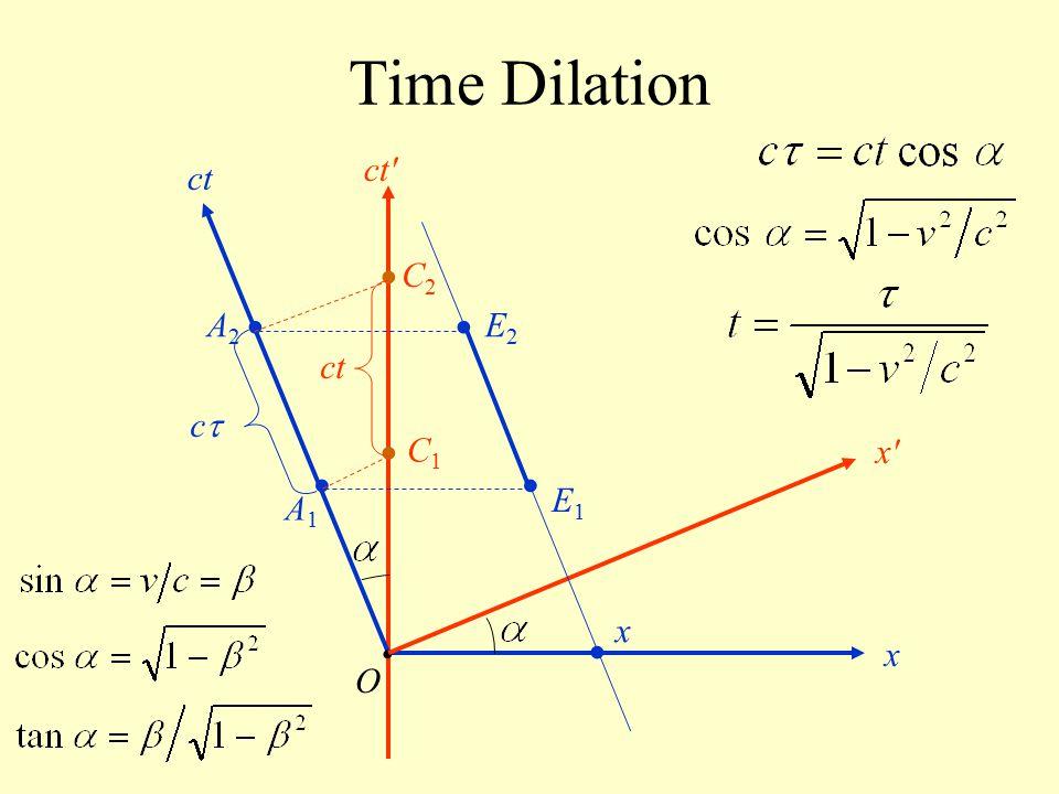 Time Dilation O ct x x'x' ct' cc A1A1 A2A2 x E1E1 E2E2 C1C1 C2C2 ctct