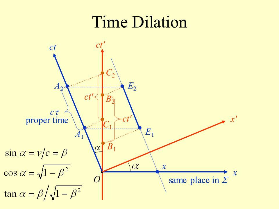 Time Dilation O ct x x'x' ct' cc B1B1 B2B2 A1A1 A2A2 x E1E1 E2E2 C1C1 C2C2 ct' same place in  proper time