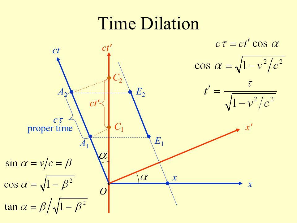 Time Dilation O ct x x'x' ct' cc A1A1 A2A2 x E1E1 E2E2 C1C1 C2C2 ct' proper time