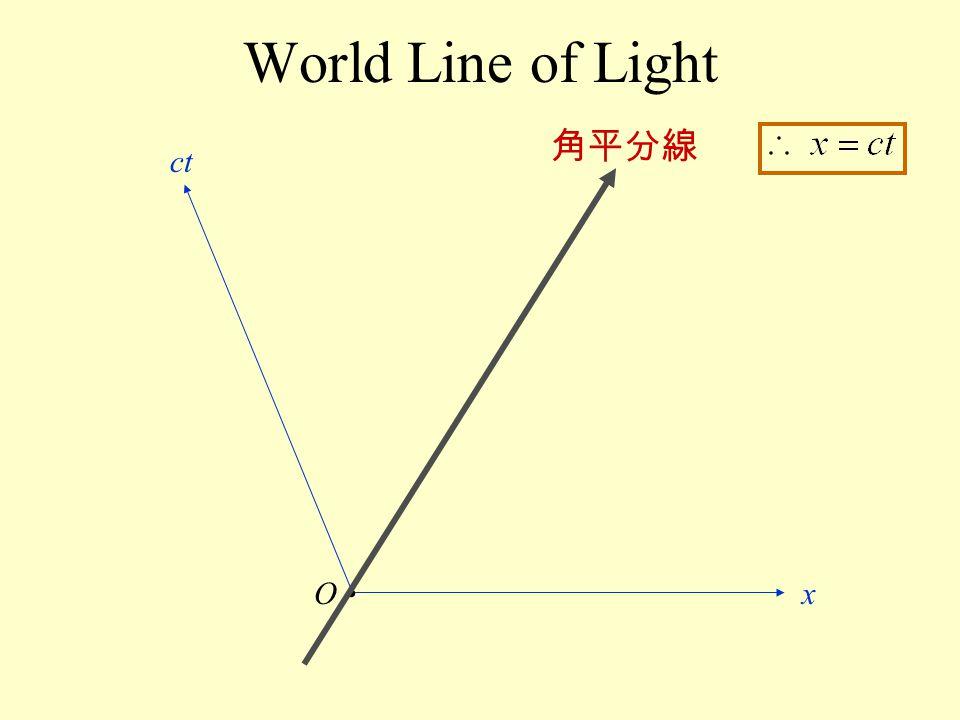 World Line of Light Ox ct 角平分線
