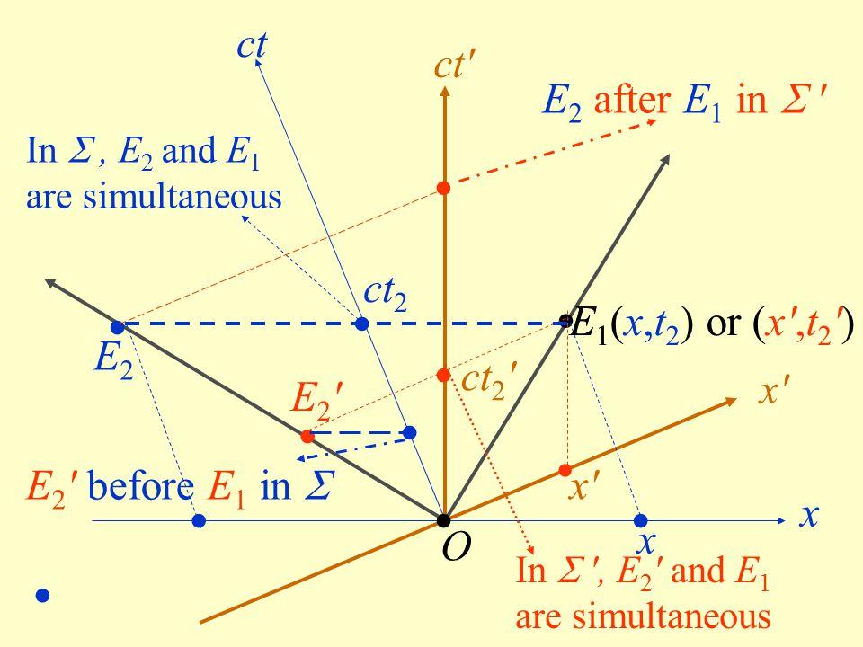 x ct ct' x'x' O E2E2 E2'E2' E 1 (x,t 2 ) or (x',t 2 ') In  ', E 2 ' and E 1 are simultaneous x'x' x ct 2 ' ct 2 In , E 2 and E 1 are simultaneous E1