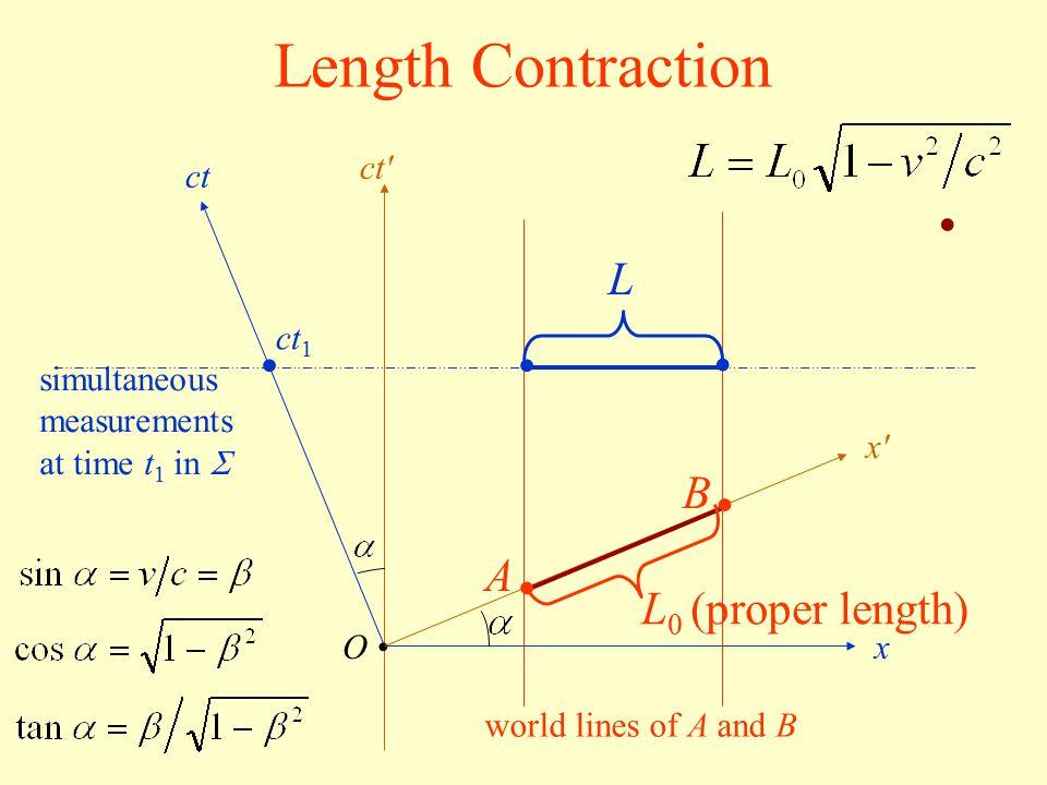 O ct x x'x' ct' A B world lines of A and B ct 1 simultaneous measurements at time t 1 in  L 0 (proper length) L