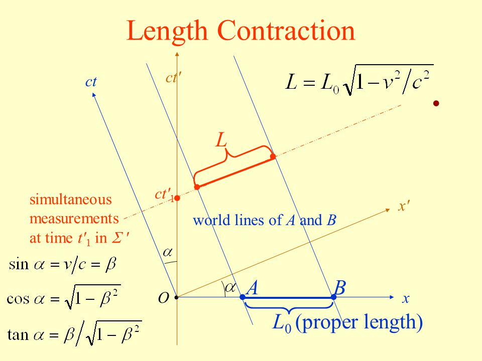 Length Contraction O ct x x'x' ct' A B world lines of A and B ct' 1 simultaneous measurements at time t' 1 in  ' L 0 (proper length) L