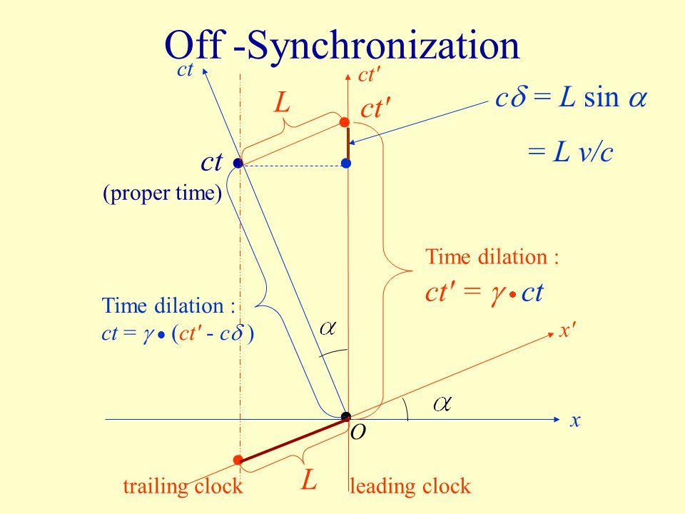 Off -Synchronization O ct x x'x' ct' Time dilation : ct =   (ct' - c  ) Time dilation : ct' =   ct c  = L sin  = L v/c L L leading clocktrailin