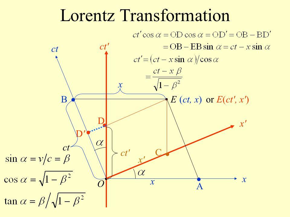 Lorentz Transformation O ct x x'x' ct' E(ct, x) ct' x'x' ct x or E(ct', x') A B C D D'D' x