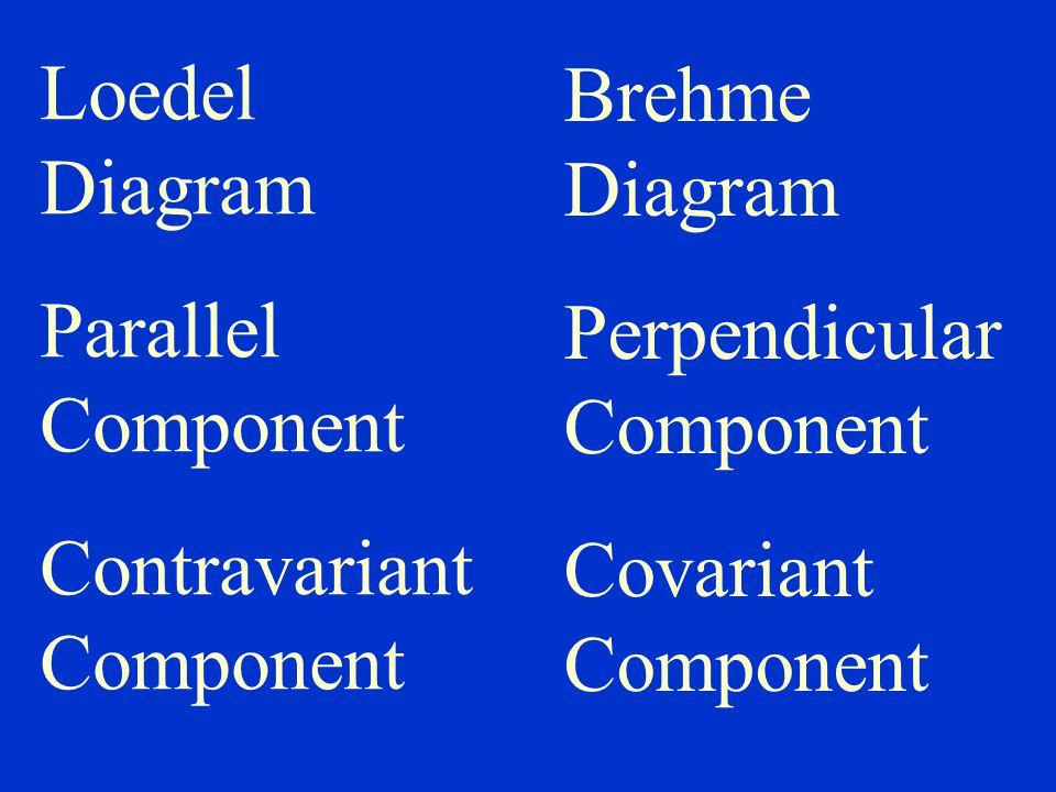 Loedel Diagram Parallel Component Contravariant Component Brehme Diagram Perpendicular Component Covariant Component